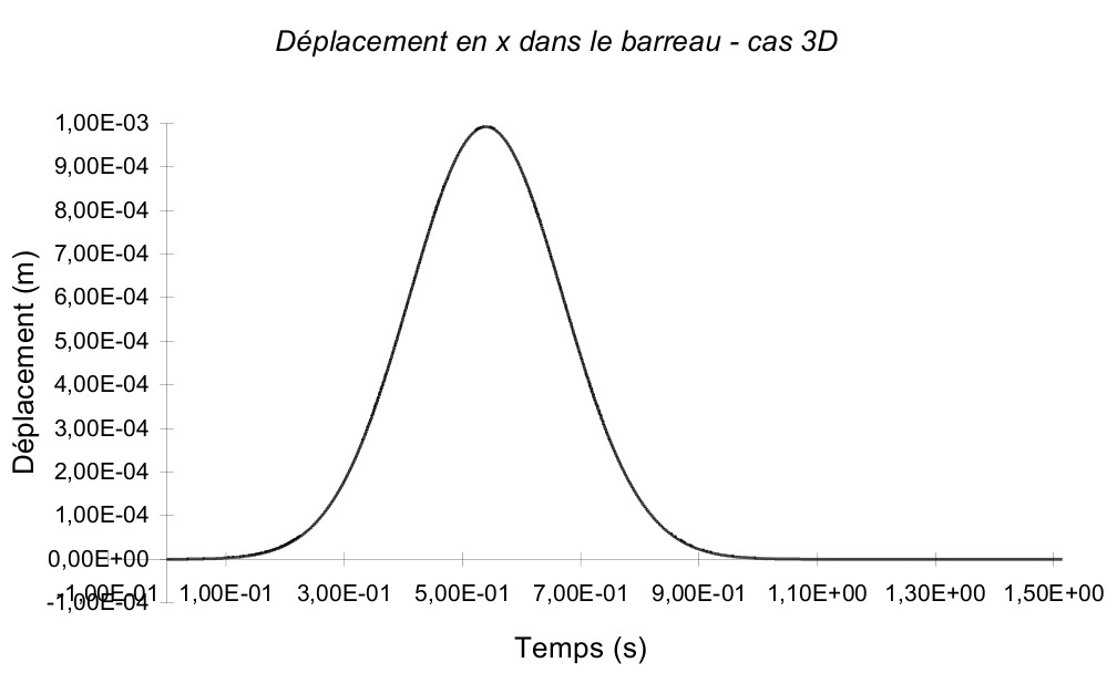 Titre : SDLV120 - Absorption d'une onde de compression dan[.
