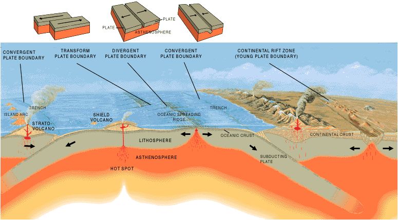 Each of these three plate boundaries is characterized by a different kind of force: tension from extension at mid-ocean ridge spreading center boundaries; compression from collision at subduction