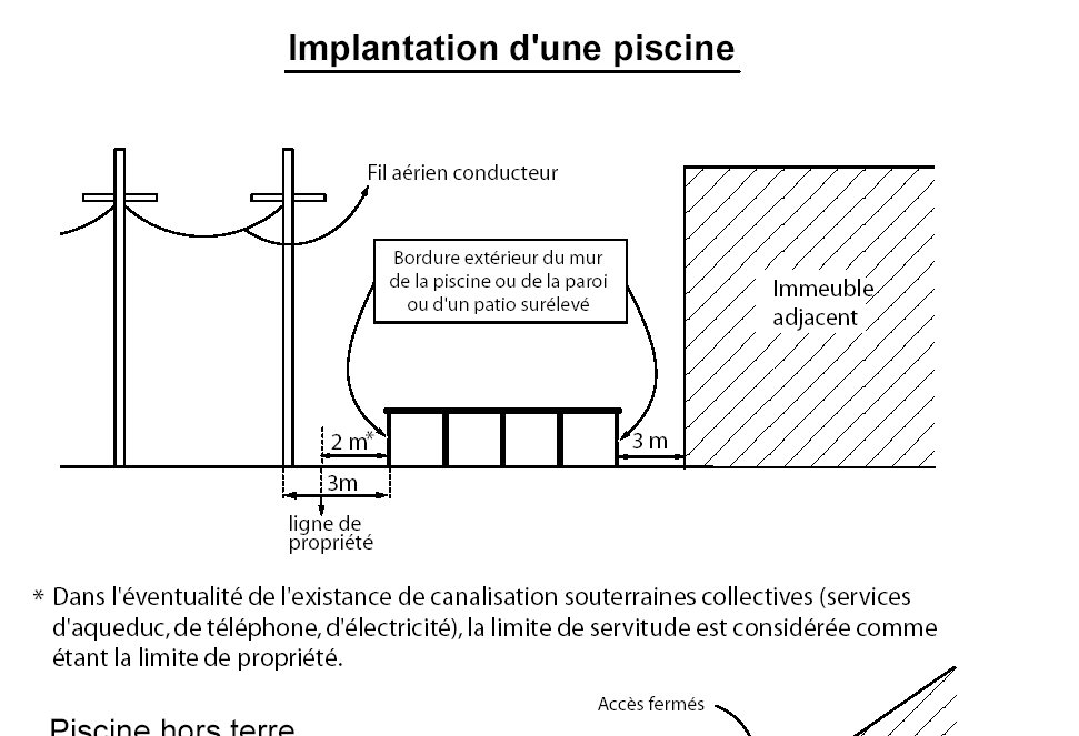 SECTION 2 STATIONS-SERVICE, POSTES D'ESSENCE ET LAVE-AUTOS Une station-service ou un poste d'essence est soumis aux dispositions suivantes : DISPOSITIONS GÉNÉRALES 15.2.1 a) Accès au terrain Il ne peut y avoir plus de deux (2) accès sur chaque façade du lot donnant sur une rue.