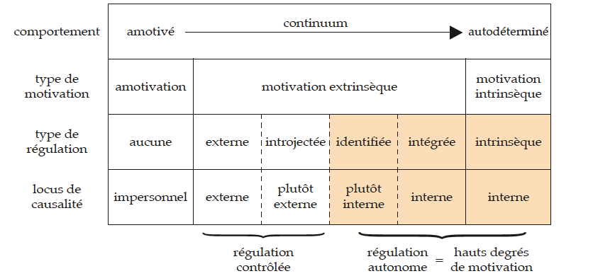 III La motivation 87 Figure 9 Perception du locus de causalité suivant le continuum d autodétermination Le continuum d autodétermination, montrant les variations du type de motivation, de régulation