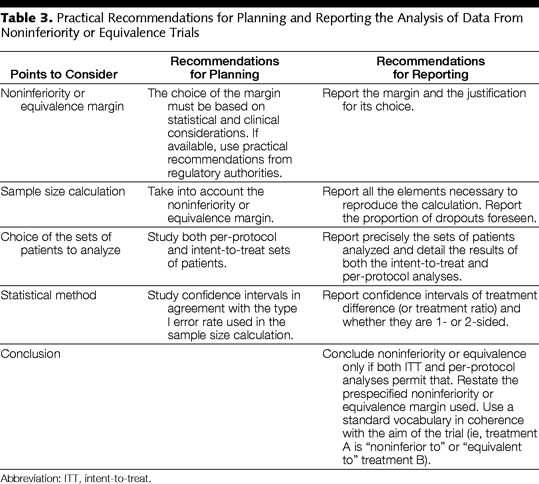 Le Henanff, A. et al. JAMA 2006;295:1147-1151 (suite et fin) Practical Recommendations for Planning and Reporting the Analysis of Data From Noninferiority or Equivalence Trials.