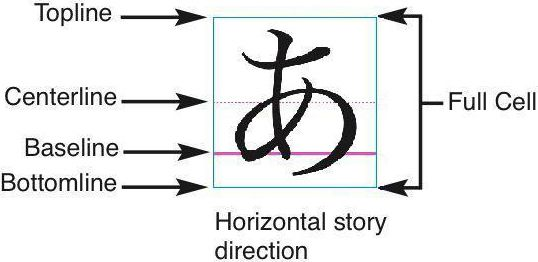 TEXTE ET TYPOGRAPHIE In the horizontal story direction, a line in a design grid includes a bottomline, a baseline, a centerline, a topline, and a full cell box.