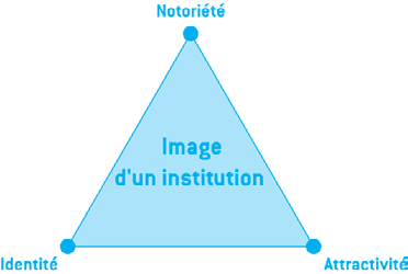 5.3 La communication institutionnelle 74 La communication institutionnelle est la communication externe sur une institution, par exemple sur les tâches et attributions d une ABH.