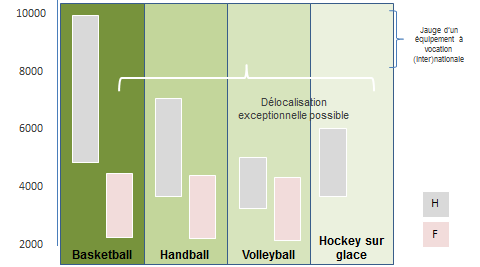 Discipline Fourchette Estimation bassin Estimation budget (jauge) de population (niveau européen) Basketball H 5000-8000 1 million 10 M F 2000-4000 500 000 3 M Handball H 4000-7000 800 000 8 M F