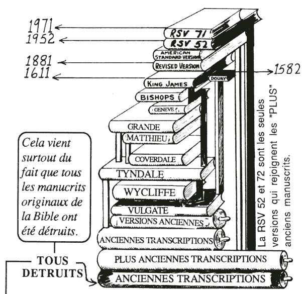 In the above drawing is shown the gradual development of the English Bible as well as the foundations upon winch each successive version rests. We are living in an age of printing.