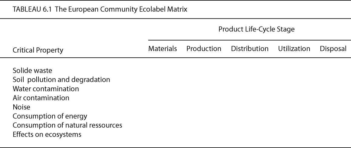 50 3.2. Environmentally Responsible Product Assessment (ERPA) 3.2.1.