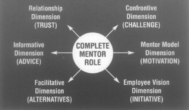 n a toutefois pas toujours été ainsi, car, comme le rappelle Lois Zachary, «The mentor s role has been replaced from the sage on the stage to the guide on the side» (2000: 3).