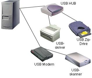 Et voici en image un exemple de branchement avec le topologie étoile de l USB. Figure 5 : Exemple de branchement respectant la topologie du Bus USB 3.