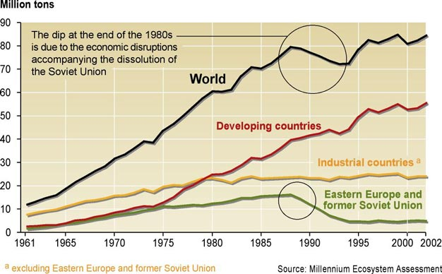 page 56/90 Annex 29: Figure 3.17 Trends in Global Use of Nitrogen Fertilizer, 1961 2001 (million tons) (S7 [see Annex 4, p. 33] Fig 7.