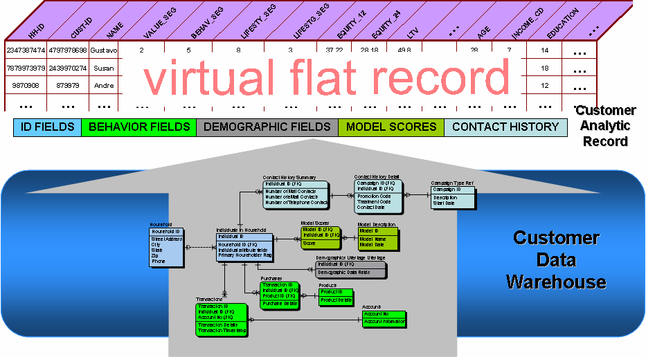 "The Emergence of the Data-Mining Factory Data mining Construire l Analytical Data Set Number of Models /Month ""Factory"" Analysis 98 99 Generations of Modeling ""Craftsman"" Analysis Latent Demand for"