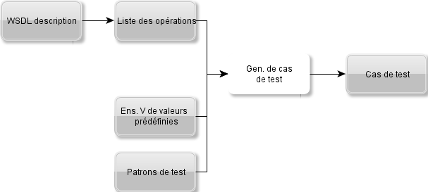 2.2. LES APPLICATIONS ORIENTÉES SERVICE Figure 2.