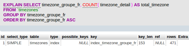 optimiser les performances de la requête SQL. Le message «using temporary» permet de savoir que MySQL va devoir créer une table temporaire pour exécuter la requête.