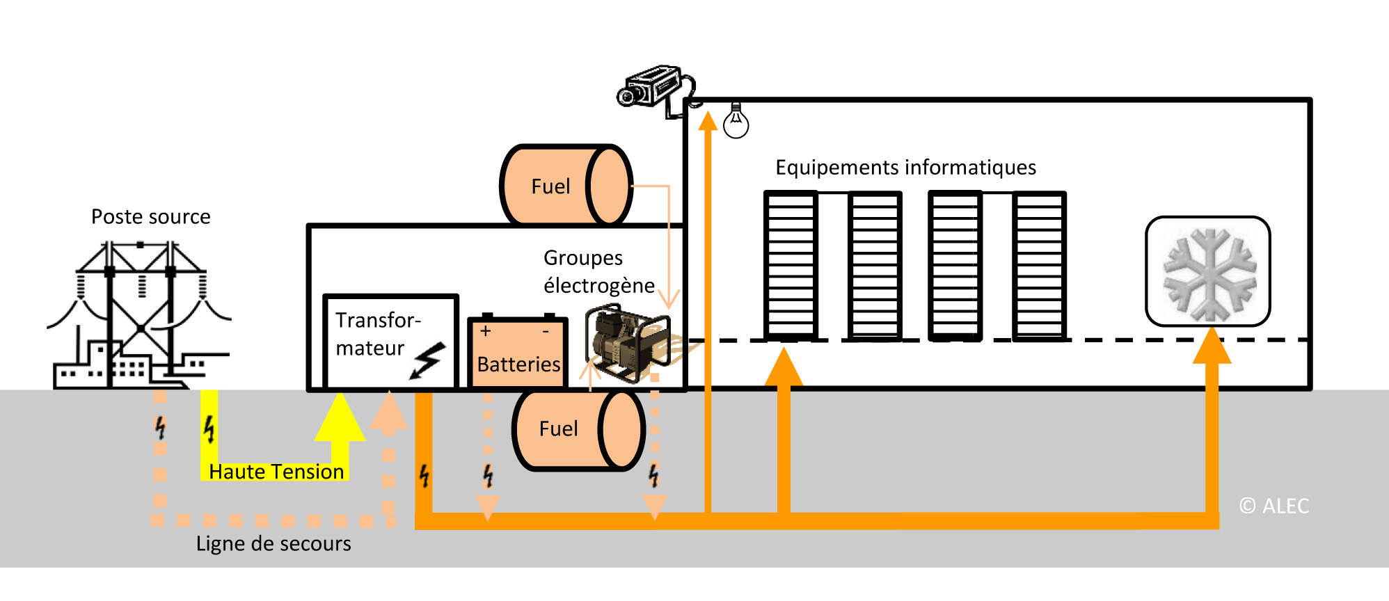 Figure 3 Schéma de principe de l'alimentation électrique d'un data center c.