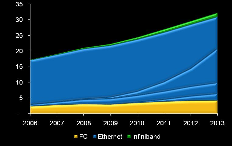 Ports (millions) Ethernet Ethernet : Le socle du réseau unifié 1 GbE 10 GbE iscsi FCoE Fiber Channel Source: IDC Intel FCoE Assessment, Rick Villars, Dell Oro Network Adapter Forecast Tables Jul 09,