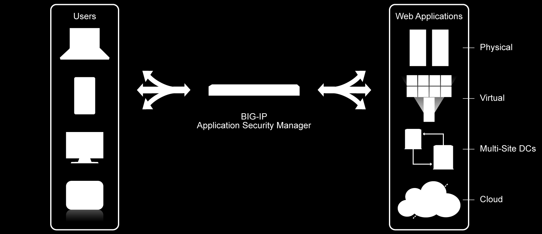 Protéger les applications Webs avec BIG-IP Application Security Manager (ASM) Sécurisation