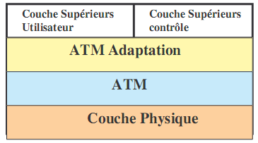 61 Une autre particularité de modèle est d avoir introduit une couche d adaptation (AAL, Adaptation ATM Layer), interface entre le transport de données (couche ATM) et les applications.