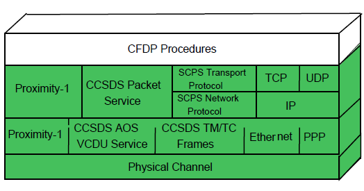 2.5. PROTOCOL STANDARDS IN DEEP SPACE MISSIONS 20 Figure 2.4: Space Link Protocols.