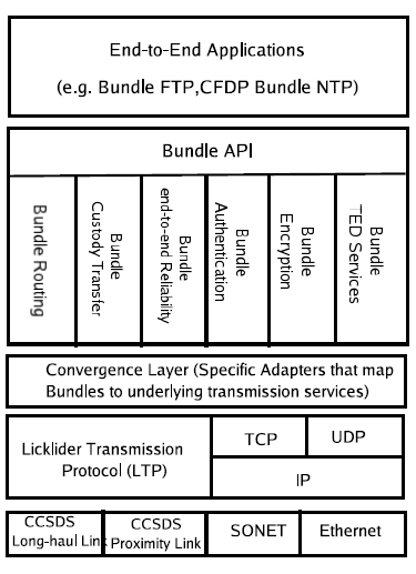 2.6. DELAY AND DISRUPTION-TOLERANT NETWORKING (DTN)28 Figure 2.8: Current Bundling Architecture. [Image Courtesy: JPL/ NASA [82]] be moved up the stack and would become one of those applications.