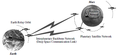 3.1. DEEP SPACE NETWORK ARCHITECTURE 32 Figure 3.1: Interplanetary Architecture [Image Courtesy: NASA [19] ] 3.