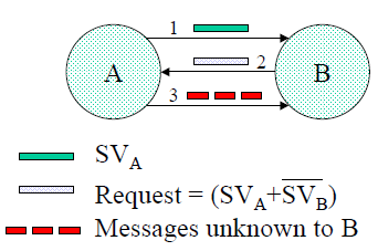 3.2. DTN ROUTING PROTOCOLS PERFORMANCE 37 Figure 3.4: Message Exchange in the Epidemic Routing protocol [Image Courtesy: [95] ] to ensure eventual message delivery.