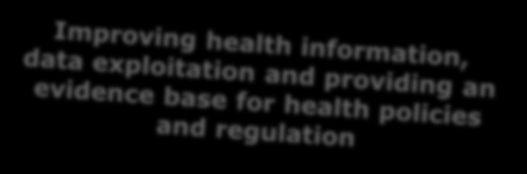 Big Data for research Digital representation of health data to improve diagnosis and treatment (2015) (PHC 30*) Foresight for health policy development and regulation