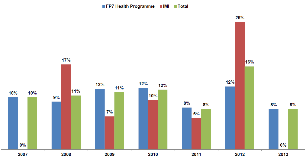 FP7 Health: % of total EC contribution going to France