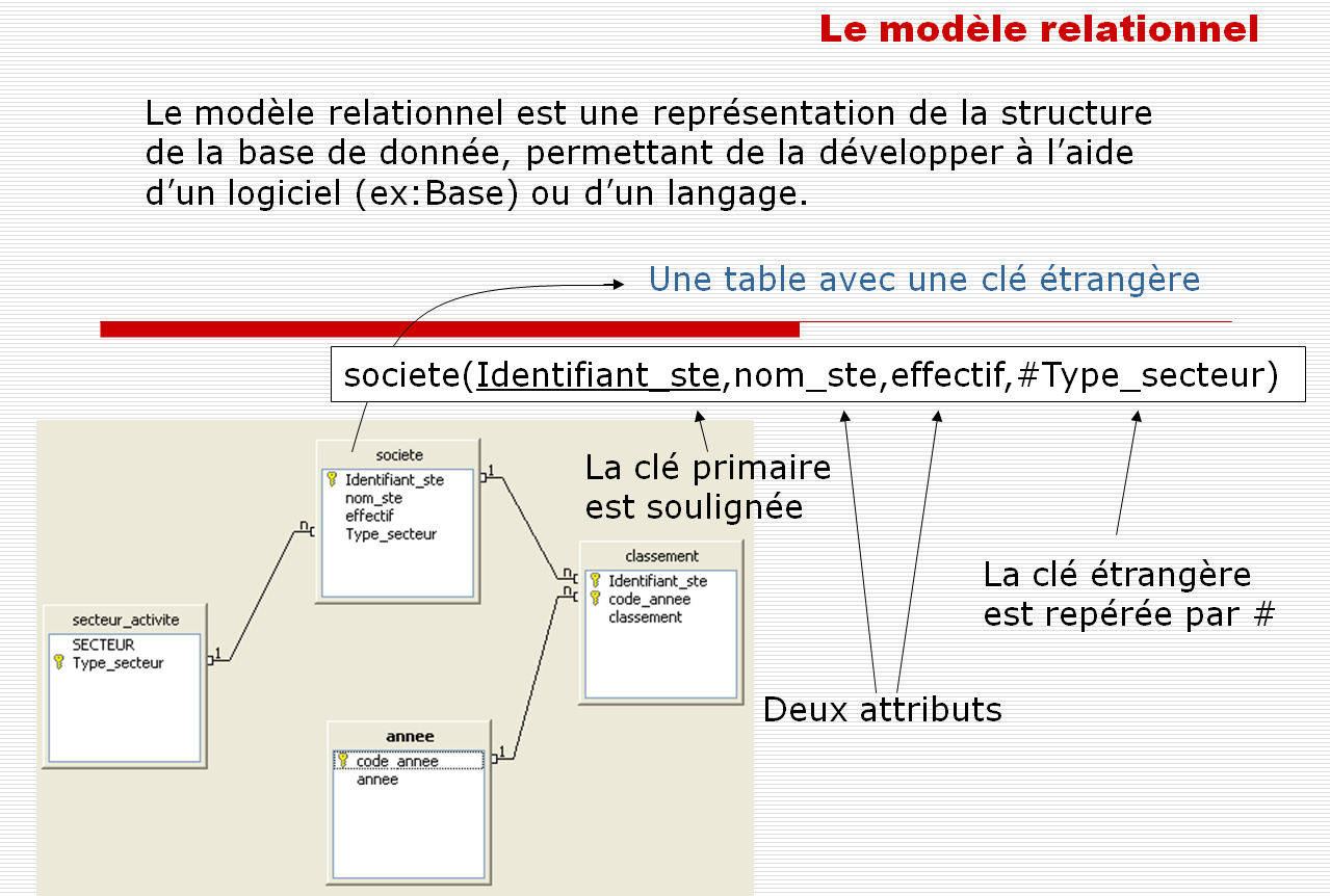 Les requêtes Comme Access, BASE peut interpréter les requêtes directement en SQL (Structured Query Language) ou grace à une interface graphique.