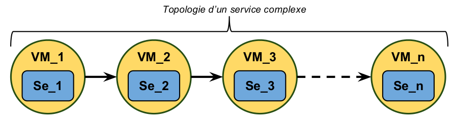88 4. Optimisation multi-objectifs de qualité de service Cloud Topologie Figure 4.