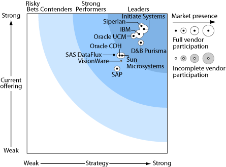 Source: August 2008 The Forrester Wave : Customer Hubs, Q3 2008 Il est flagrant que ces acquisitions successives ont fortement impacté des géants comme SAP ou ORACLE, clairement en perte de vitesse
