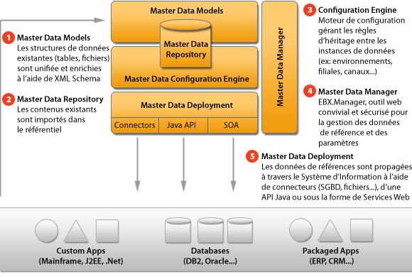 L informatique d cisionnelle au service des m tiers l for Definition architecture informatique