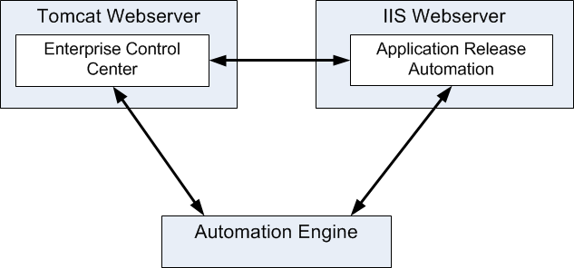 Automation Engine 106 8 Release Manager 8.