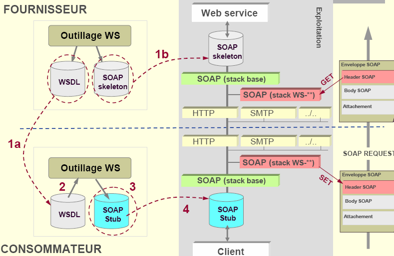 Insertion de services techniques 145 Web Services: