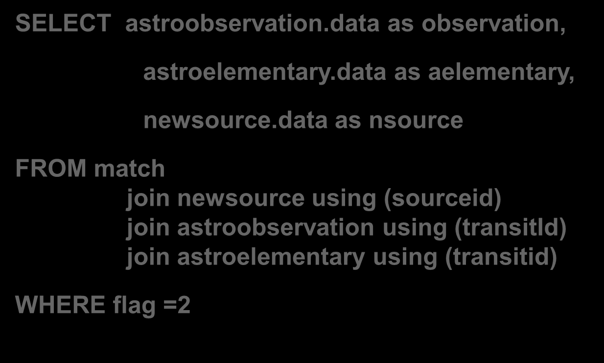 Annexe 2 : exemple SELECT astroobservation.data as observation, astroelementary.data as aelementary, newsource.
