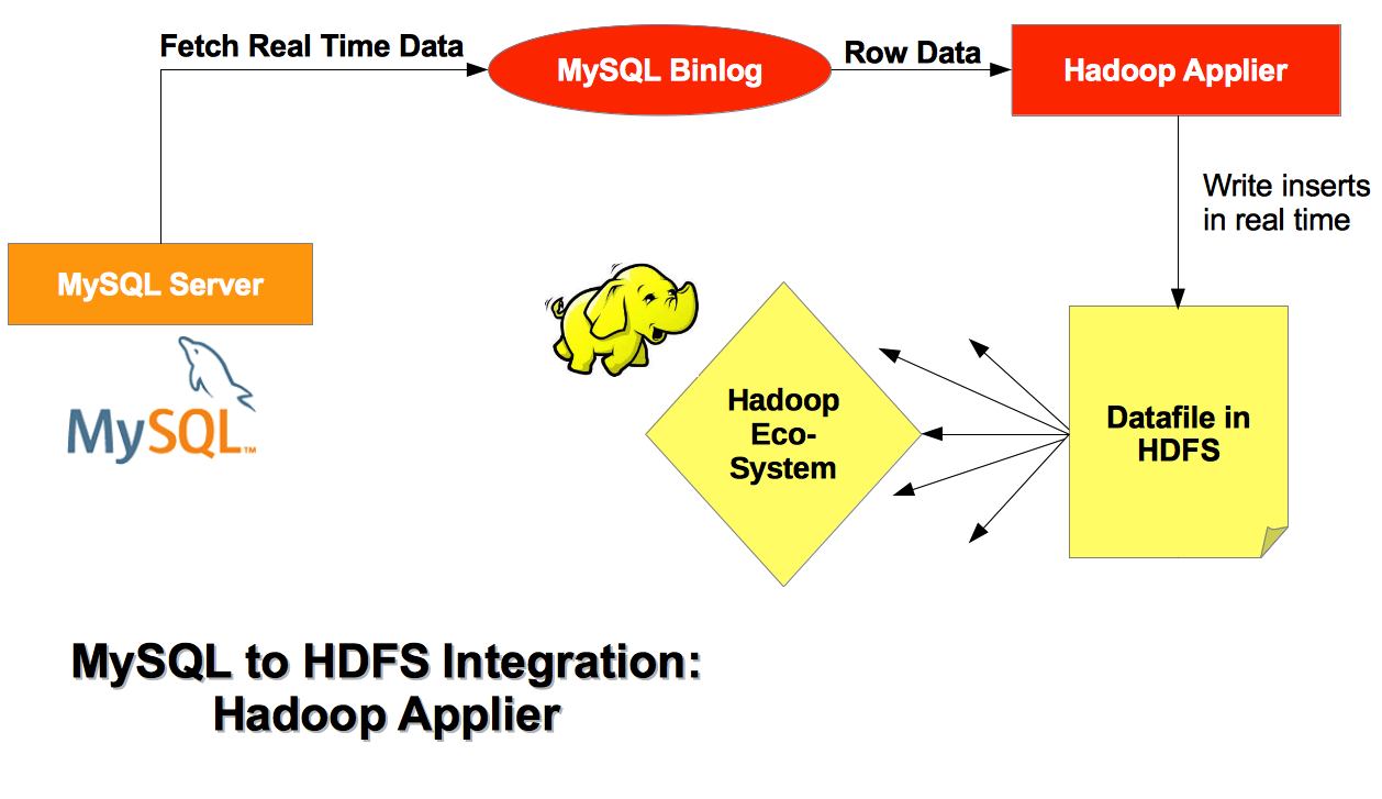 MySQL applier for Hadoop 8-4