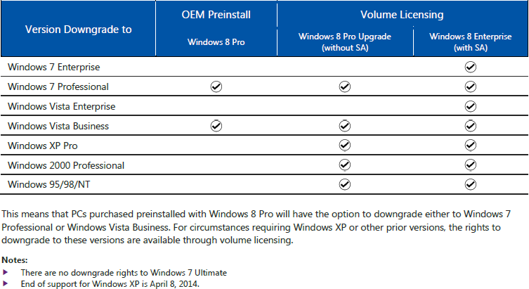 Windows 8 Downgrade Rights Nous