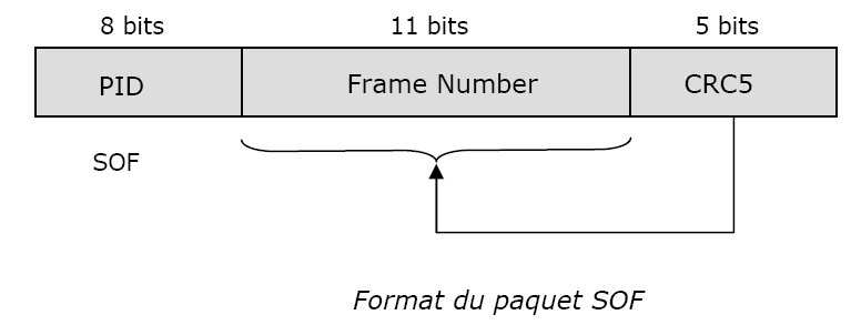 7.1.4) Les paquets SOF (start of frame) Les paquets SOF