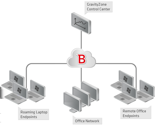 1. À propos de Small Office Security Small Office Security est un service de protection antimalware développé par Bitdefender pour les ordinateurs avec systèmes d'exploitation Microsoft Windows et
