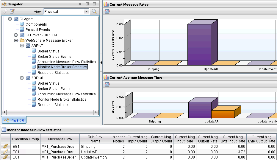 Workspace Monitor Node Sub-Flow Statistics Provides the