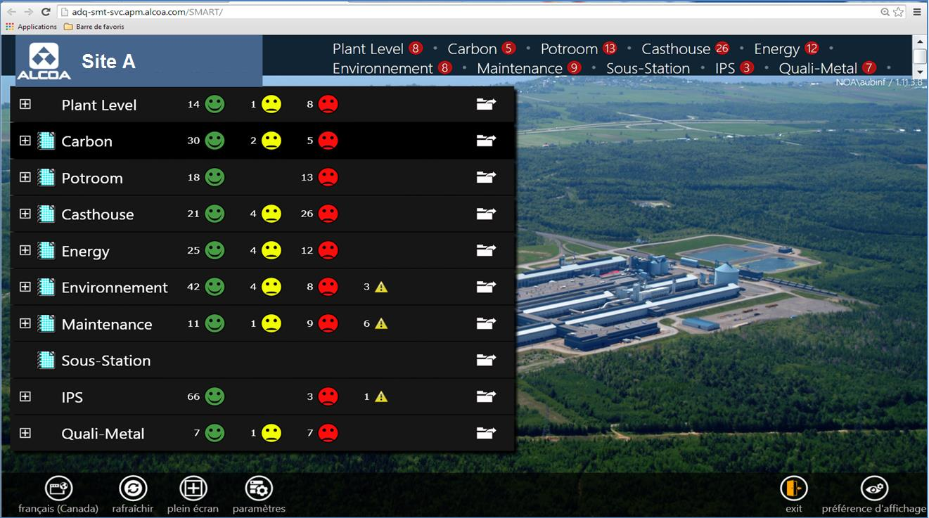 SMART Dashboard Vision usine All data is