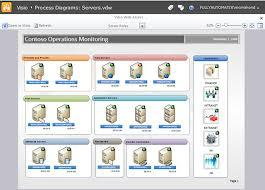 Outils - Infrastructure System Center Operations