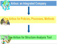 AIRBUS ISAMI with 2000+ end-users A350 XWB a new way of working Extended enterprise policy : Airbus + Risk Sharing Partners (RSP) Use of the same tools, methods & process In a high challenging