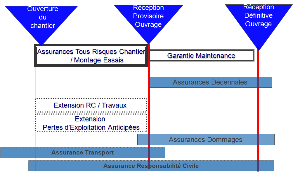 Schéma des phases de construction Source Marsh La Tous Risques Chantier se compose de 2 phases distinctes, la période de construction et la période de maintenance.