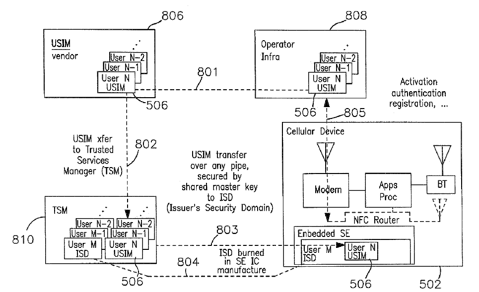 Apple Patent, US 2011 0269423 A1 L application USIM est chargée