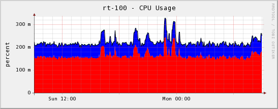Performances Influence du trafic sur la charge CPU d'un routeur (Linux/netfilter) Données obtenues sur le routeur réel DELL POWEREDGE 1950 DUAL-CORE 3,16GHz