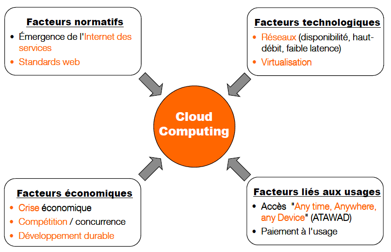 Introduction au Cloud Computing Le Cloud Computing: