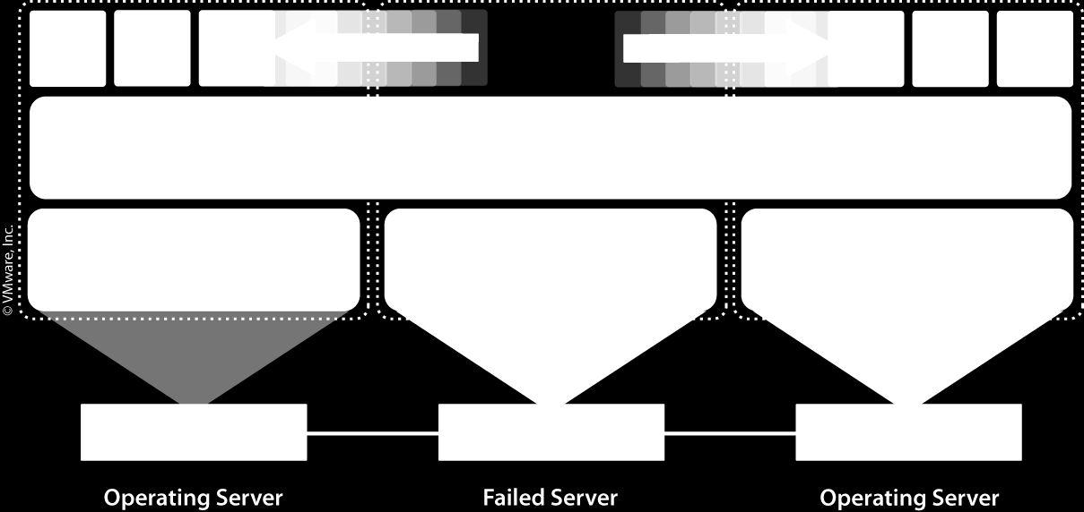 High Availability Si crash serveur physique : Redémarrage