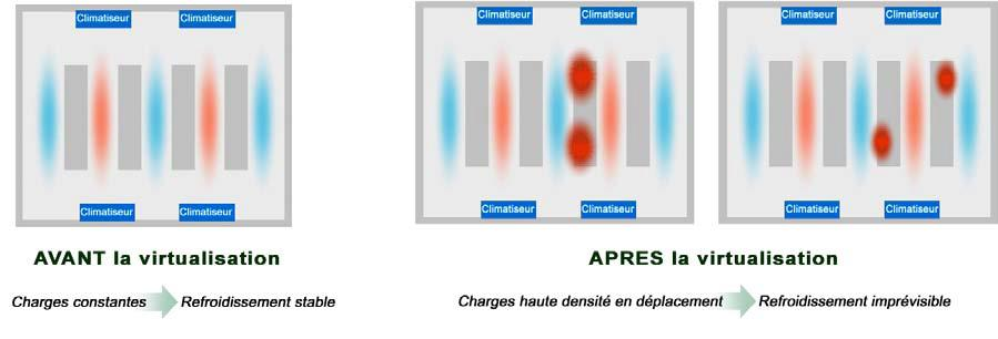 fig 25 : rendement d un rack en fonction de sa charge source : h41112.www4.hp.com/qualifiedoptions/fr/fr/rack/index.html A de 25% de charge, le rendement est de 80%.