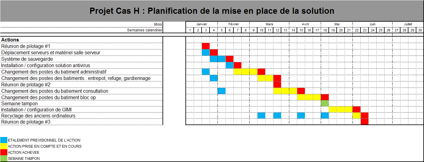 8.5 Planning de déploiement de solution 8.