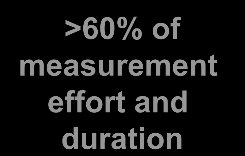 drafting Function list Measurement final calculation >60% of measurement Data functions and