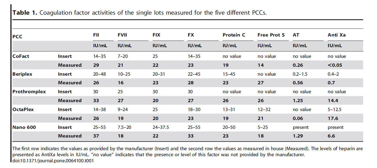 PCCs show significant differences with respect to their content of heparin.